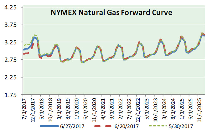 Nat Gas News – June 28, 2017