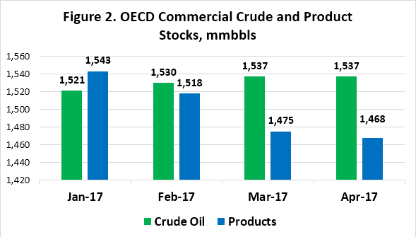 OECD Oil Stocks Remain High Despite OPEC-NOPEC Cuts