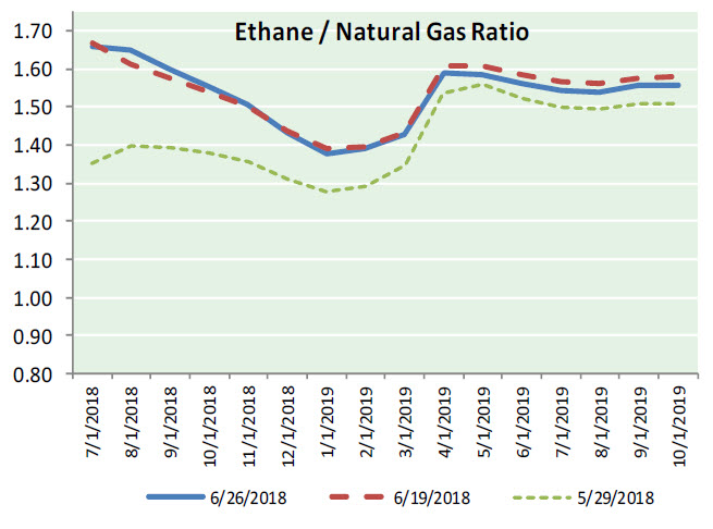 Natural Gas News – June 28, 2018
