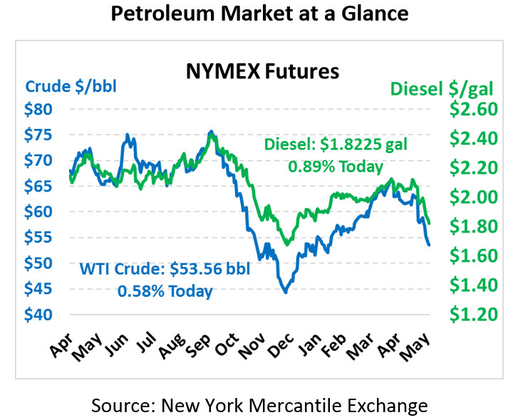Modest Rally Brewing in the Shadow of Slowing Oil Demand