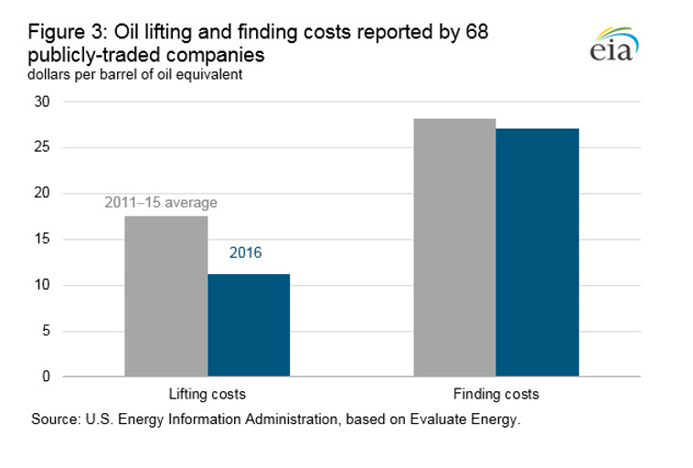 Oil companies' proved reserves decline for second consecutive year as finding costs remain near historical average