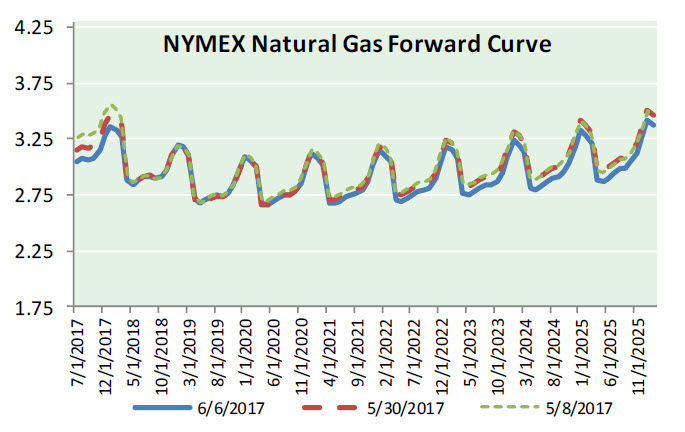 Nat Gas News – June 7, 2017