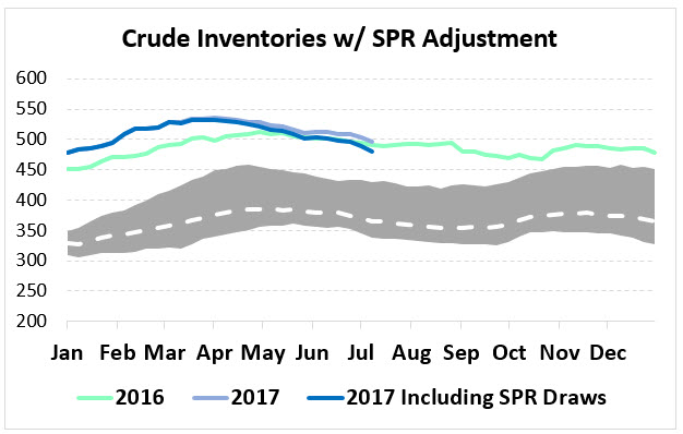 Crude Inventories Are Lower Than You Think