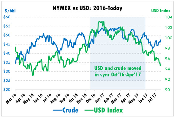 Dollar-Adjusted Oil Prices Tell a Different Story - Mansfield Energy