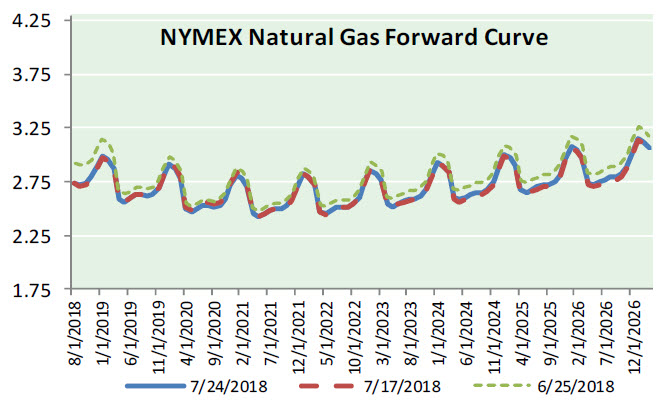 Natural Gas News – July 25, 2018