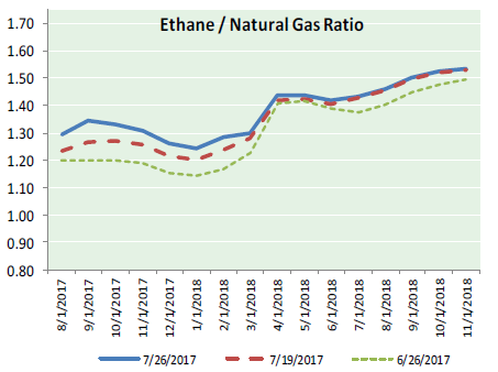 Natural Gas News – July 27, 2017