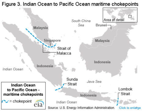 Maritime Chokepoints are Critical to Global Energy Security