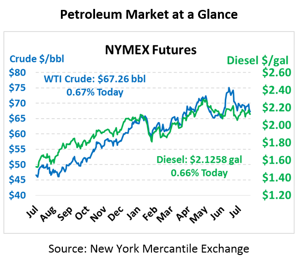 $2 Increase for 2019 Crude Price Forecast