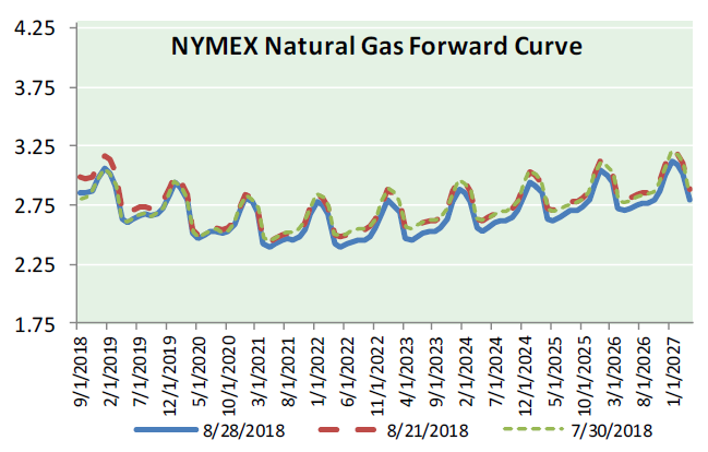 Natural Gas News – August 29, 2018