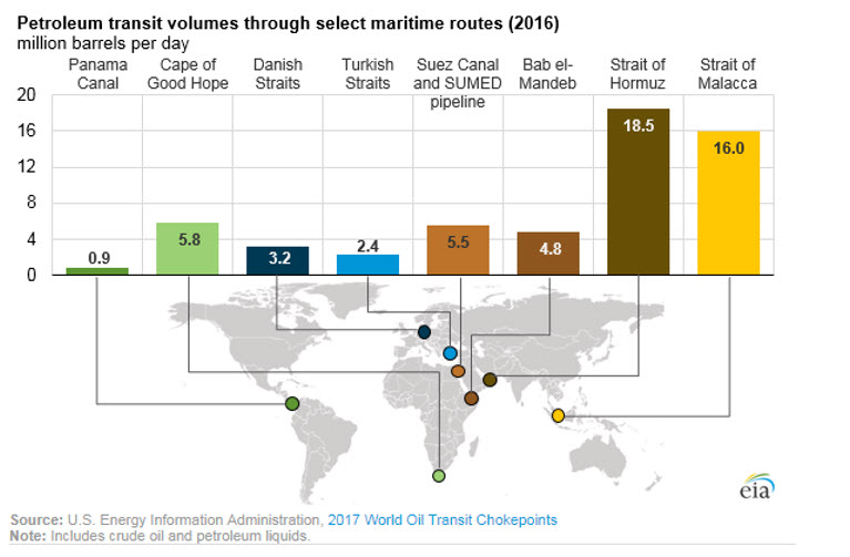 Part 2: Maritime Chokepoints Are Critical to Global Energy Security