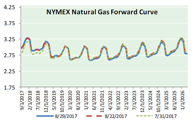 Nat Gas News – August 30, 2017