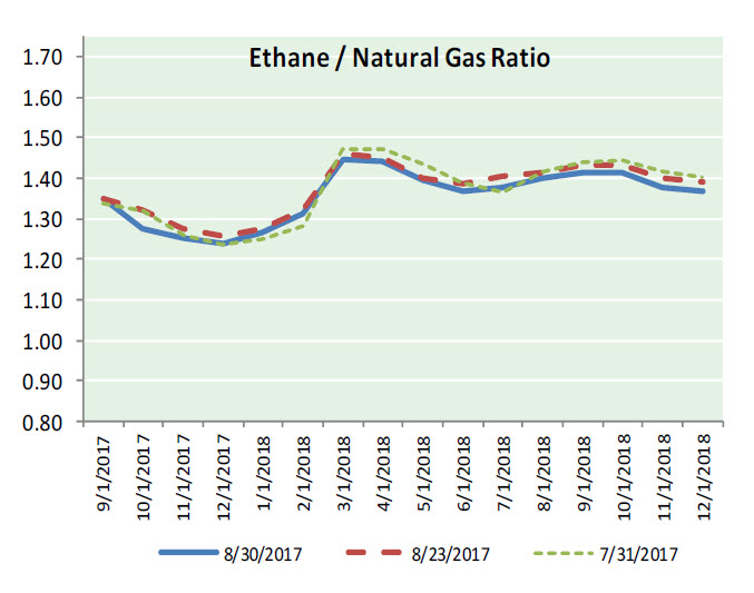 Nat Gas News – August 31, 2017