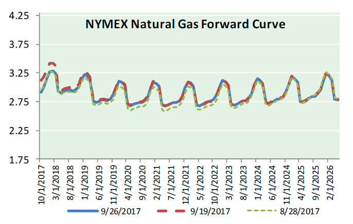 Nat Gas News – September 27, 2017