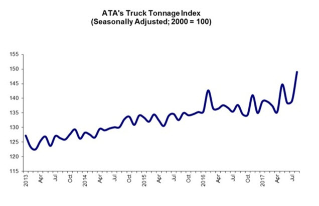ATA-Truck Tonnage Index up 8.2% YOY