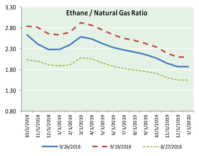 Nat Gas News – September 27, 2018