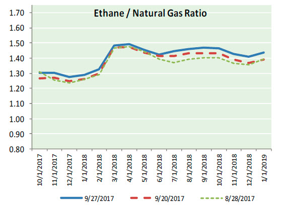 Nat Gas News – September 28, 2017