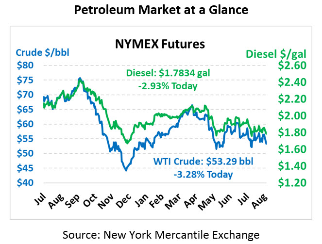 Tariffs and Dorian Weigh on Oil Prices