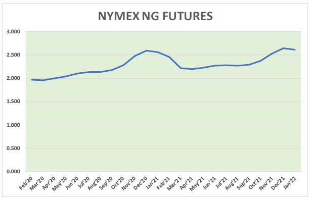Natural Gas News – February 19, 2020