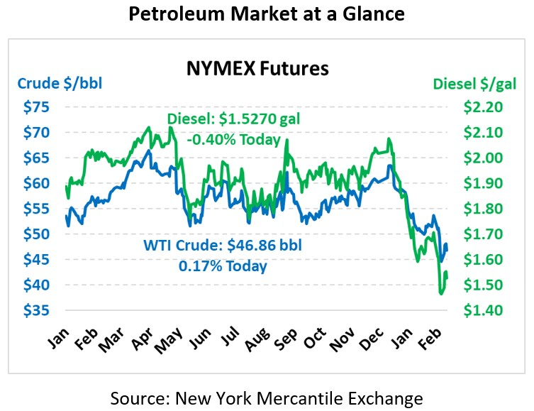 Oil Demand May Fall This Year – That's Not Normal