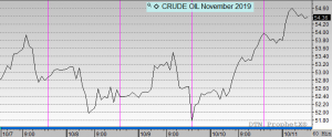 crude Pricing November 2019