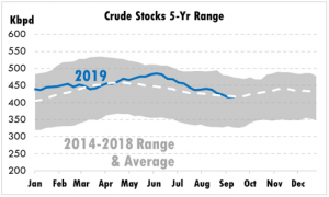 Crude stocks 5 yr range 2014-2018