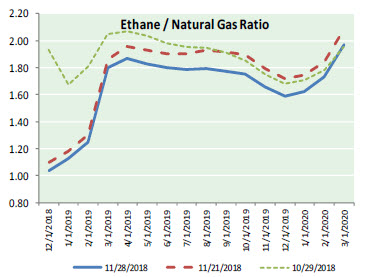 Natural Gas News – November 29, 2018