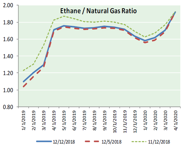 Natural Gas News – December 13, 2018