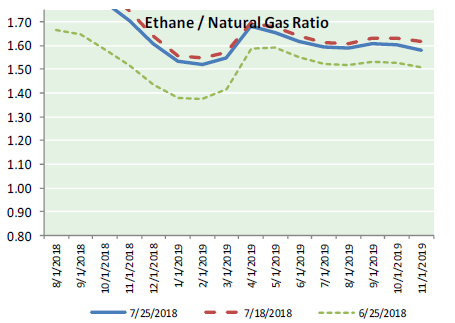 Natural Gas News – July 26, 2018