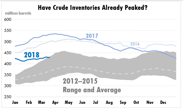 Inventory Levels Surprise the Market as Crude Exports Rise