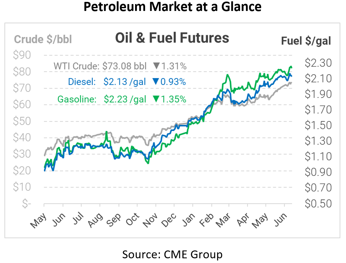 Oil Prices Fall Before OPEC+ Meeting