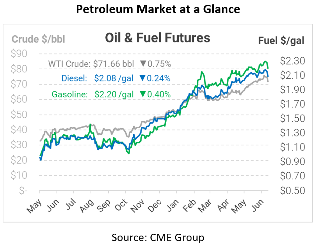 Oil Continues to Fall with OPEC+ Variability