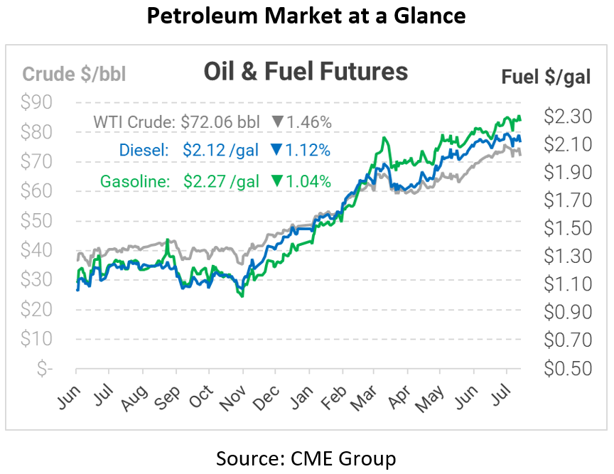 Prices Continue to Fall After OPEC+ Agreement