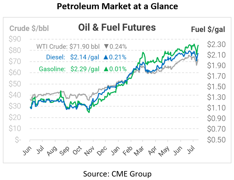 Weak Chinese Oil Imports Weigh on Market