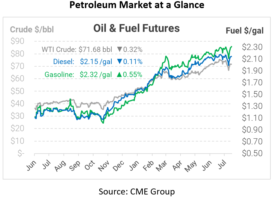 Oil Bulls Are Exiting Market, Prices Prove Resilient