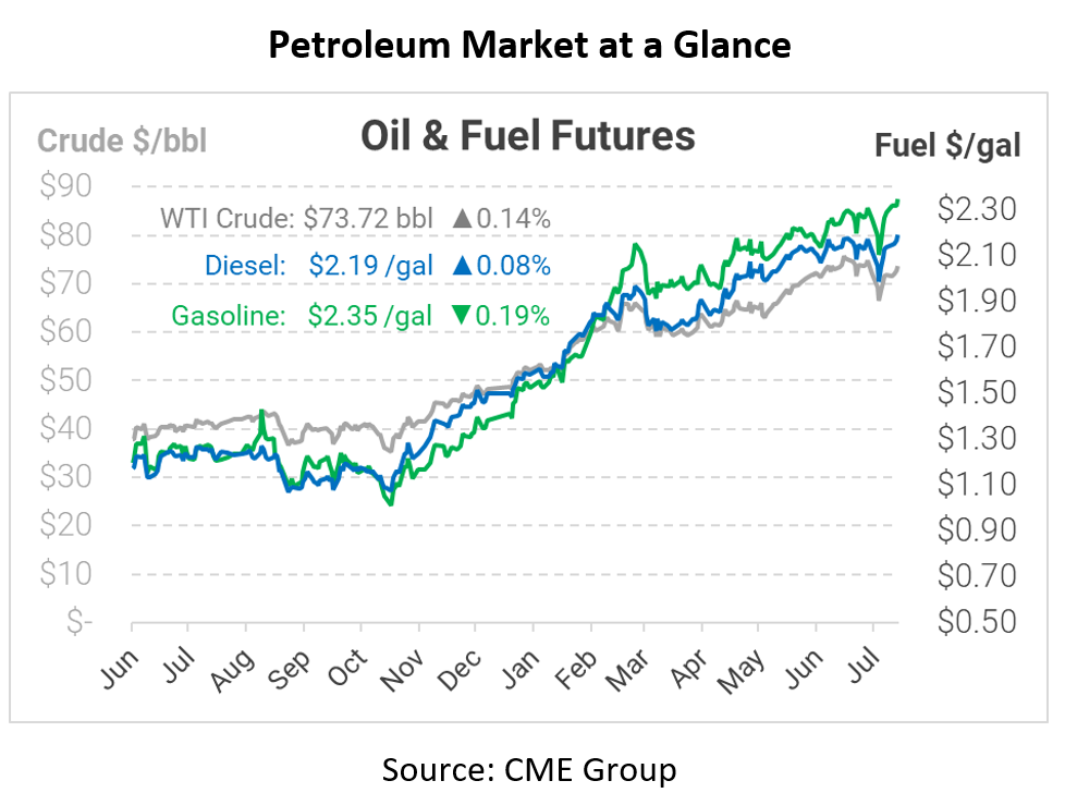 Week in Review – 3 Reasons Oil Recovered from Last Week's Drop