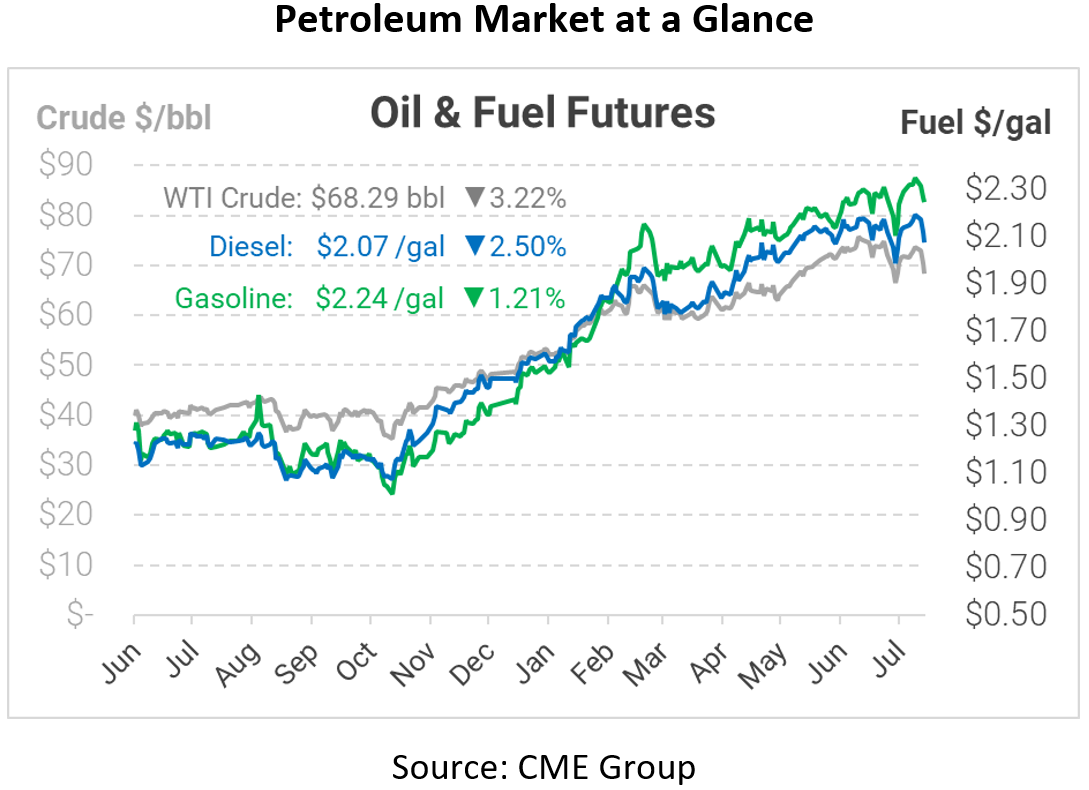 COVID Variants & Crude Draw Sends Oil into Tailspin