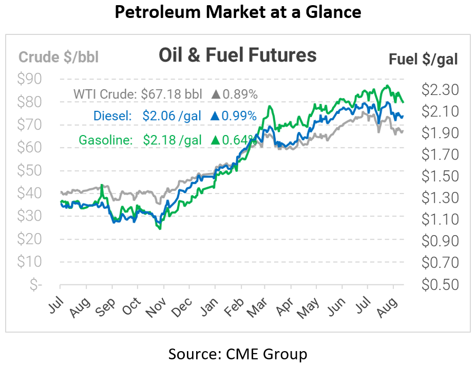 Prices Rise as Crude Inventories Fall