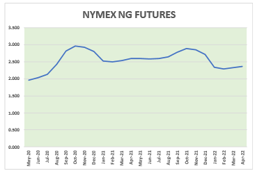Natural Gas News – May 15, 2020
