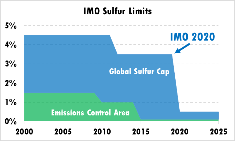 Impact of IMO 2020 on Fuel Prices