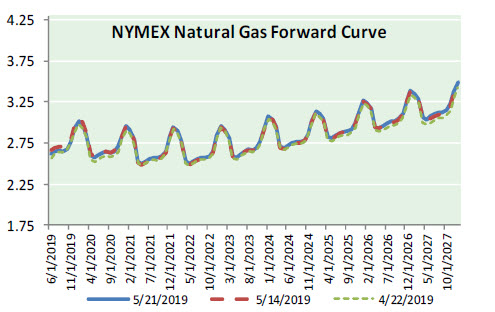 Natural Gas News – May 22, 2019