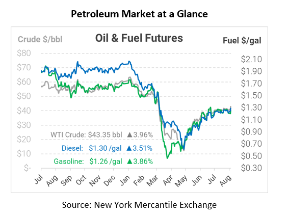 Large Crude Draw Moves the Market Higher