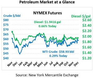 NYMEX Pricing Chart December 12, 2019