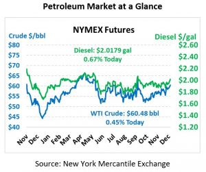 NYMEX Pricing Chart December 17, 2019
