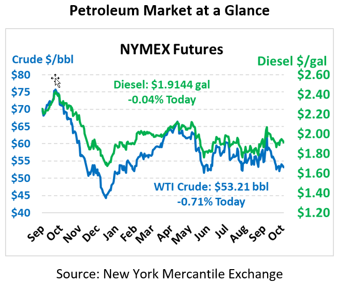 NYMEX Pricing Chart Ocotber 15, 2019