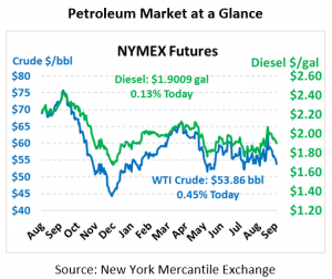 NYMEX Pricing Chart Ocotber 2 2019
