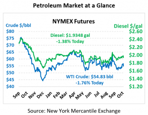 NYMEX Pricing Chart October 29, 2019