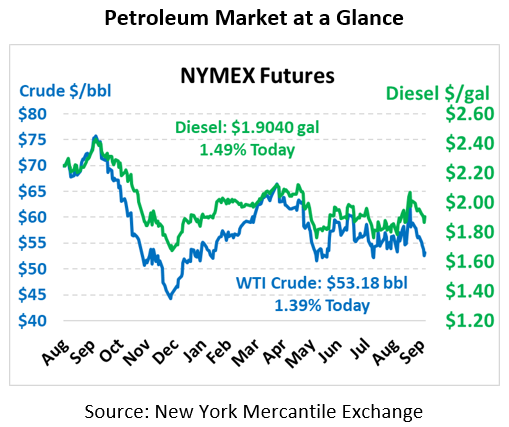 NYMEX Pricing Chart October 4, 2019