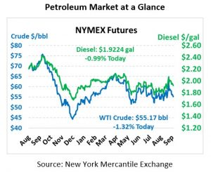 NYMEX Pricing CHart Sept 30 2019