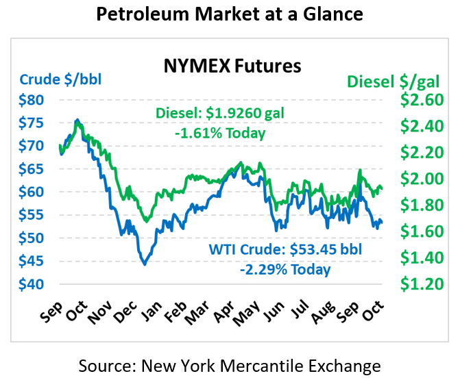 NYMEX Pricing October 14, 2019