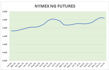 Natural Gas News – February 26, 2020